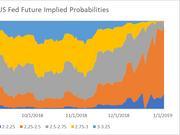 不加息概率逾九成 市场押注美联储今年将