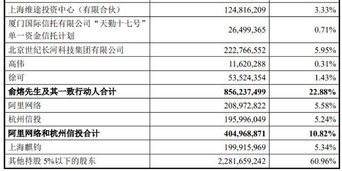 """阿里终结""""体检一哥""""之争 耗资50亿元成美年二股东"""