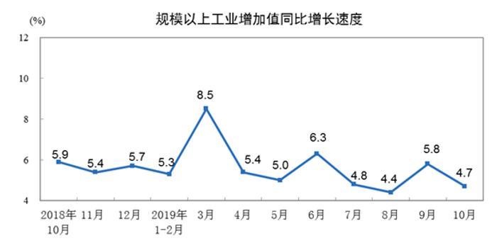 2019年10月份规模以上工业增加值增长4.7%