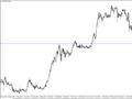 美联储决议将放鸽?日元、英镑和黄金本周走势预测