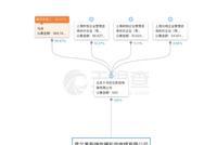 咪蒙商业版图:3公司霍尔果斯注册 放言建新媒体集团