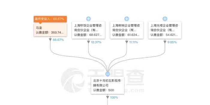 咪蒙商业图:3公司霍尔果斯注册 曾放言建新媒体集团