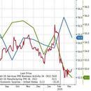 美國3月PMI數據繼續下滑 製造業PMI創21個月新低