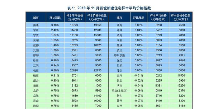 11月40城住宅价格环比下跌 吉林中山秦皇岛跌幅超1%