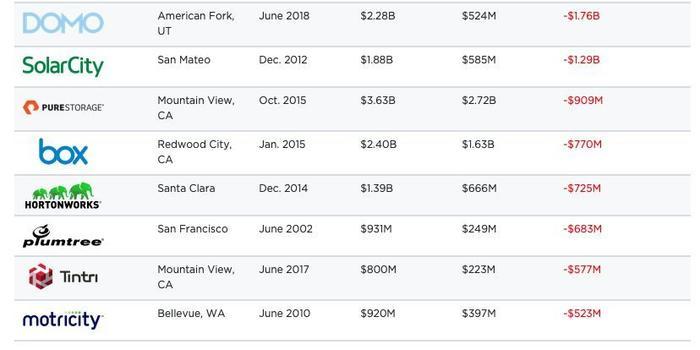 高估值到IPO后市值腰斩 独角兽