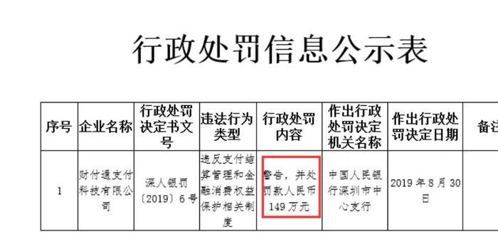 央行出手 腾讯旗下财付通被重罚149万