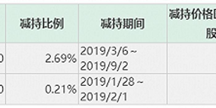 ST華鼎第二大股東擬減持6% 大股東被列為老賴