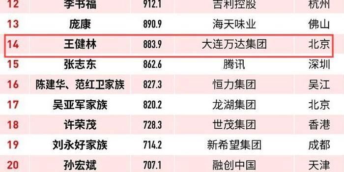 """地产界洗牌:王健林一年""""没了""""680亿 成最惨富豪?"""