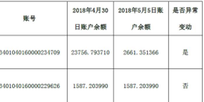 盾安危机伤及江南化工 触发杭州银行一级预警