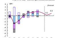 20年经济近乎零增长10年内3次衰退 意大利怎么了?