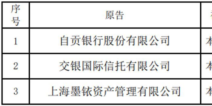 安信信托收三份起诉 涉诉金额约12.2亿元