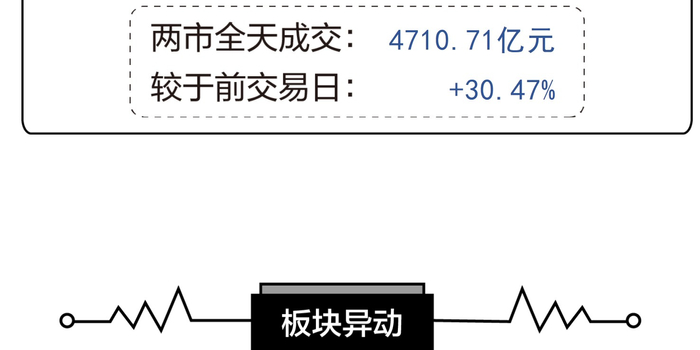 """A股上演""""诱多""""行情 机构:回调空间有限"""