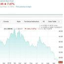 京東股價今年跌幅已超過40% 本月已下跌21.7%
