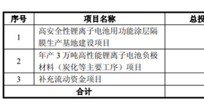璞泰來8.7億轉債獲批:存貨及應收款上升較快