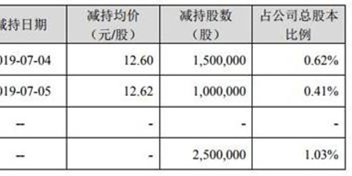东晶电子二股东套现3100万 是否英雄互娱方接盘?