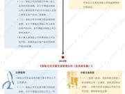 保险关联交易4年4500条 银保监会让隐匿业务现原形