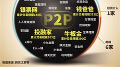 上市系P2P平台壹佰金融爆雷:大股东甩锅 警方已介入
