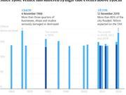 """威尼斯一周三次被淹:背后有一个耗费60亿欧元的""""贪腐""""工程"""