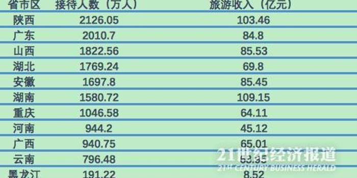 """端午假期7省旅游人数超千亿 陕西晋级""""人财两旺"""""""