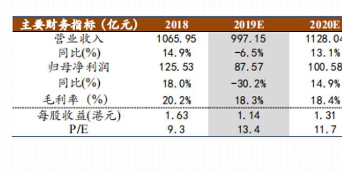 """吉利汽车(00175.HK)点评报告:10月销量回升转正,预计Q4将继续回暖,给予""""强烈推荐""""评级,目标价17.7港元"""