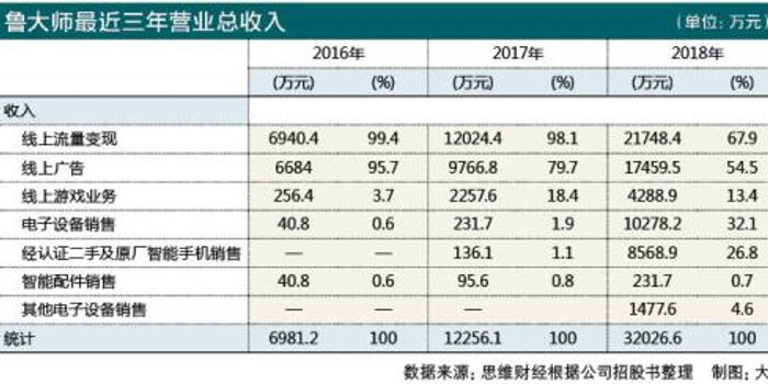 魯大師收入高度依賴360 再次挺進港股IPO成敗難料