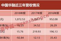 中国华融去年净利大降超九成 交出近三年最差答卷