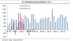 海通债券姜超:货币潮退 违约潮起