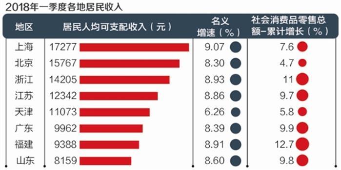 上海市人均收入_上海市地图