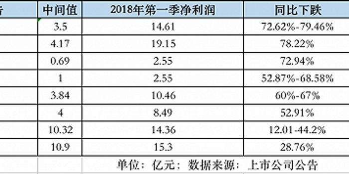 七乐彩开奖号码_太钢不锈、鞍钢等八家钢企一季度净利同比下降六成