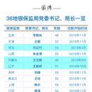 今年有13省市銀保監局局長變動 3人轉非領導職務