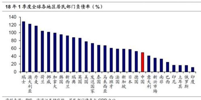 姜超:居民高杠杆如何化解?兼论债务率与消费的关系