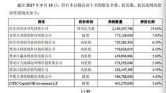 哈尔滨银行暂缓A股上市 被指与明天系关系密切