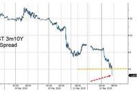 美联储高官:对于收益率曲线倒挂 市场存在大量误读