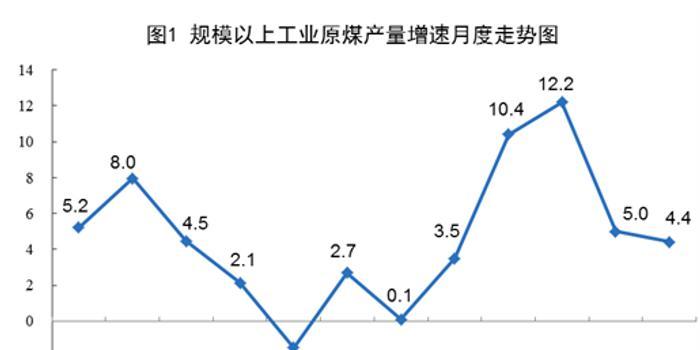 统计局:9月规模以上工业原油、天然气、电力生产加快
