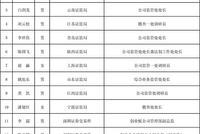 证监会公示新一届发审委21名拟任委员名单:证监系统外8人