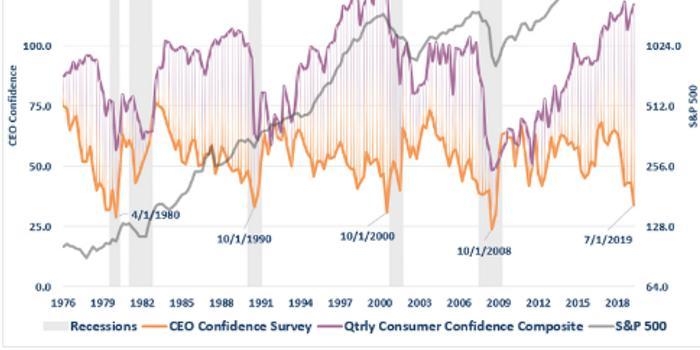 美股沖高藏隱患 企業和消費者信心指數