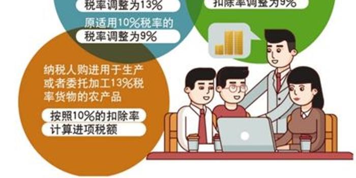 七星彩开奖走势图_增值税改革全年减税预计超万亿元 消费者得实惠