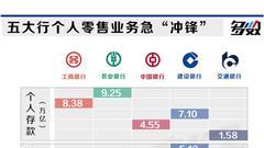 """五大行零售业务急""""冲锋"""" 农行""""吸金""""最多"""