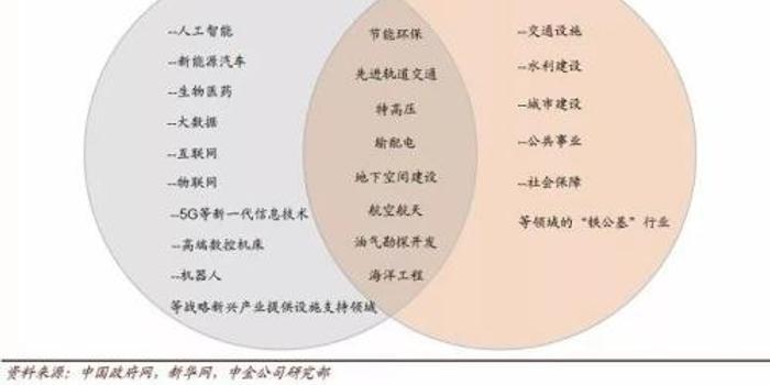 """中金:聚焦""""新基建"""" 8个领域42家公司组合值得拥有"""
