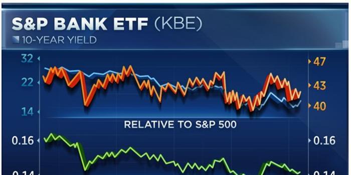 美股财报季即将到来 银行股走势发出不寻常信号