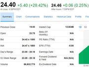 Pinterest上市首日大涨28% 市值超120亿美元