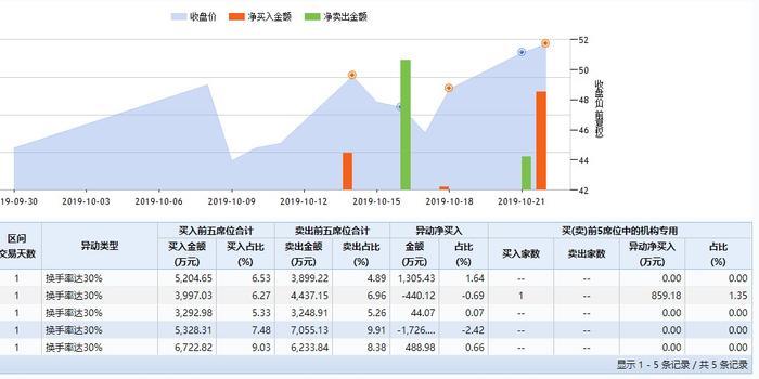 山石网科上市12天换手467% 7天5现龙虎榜