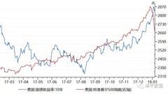 任泽平:全球金融市场动荡 中美经济新周期向何处去?