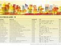 节后北京新盘将小步快跑 2月仅3个项目入市