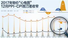 2017年12月PPI-CPI剪刀差收窄 食品价格14年来首负增