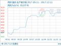 生意社:本周丙烷行情窄幅震荡(12.11-12.15)