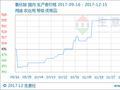 生意社:本周氯化铵市场维稳运行(12.11-12.15)