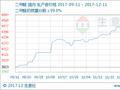 生意社:本周二甲醚行情走高(12.11-12.15)