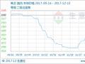 生意社:本周焦炭市场价格走势分析(12.11-12.15)