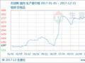 生意社:本周(12.11-12.15)石油焦价格大幅下跌